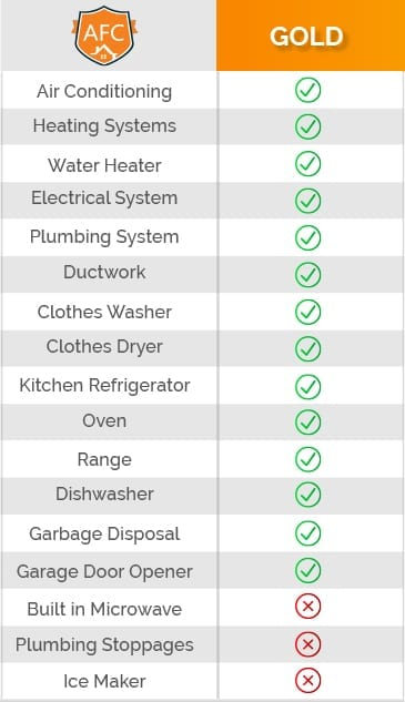 gold plan combo plan major home systems appliances